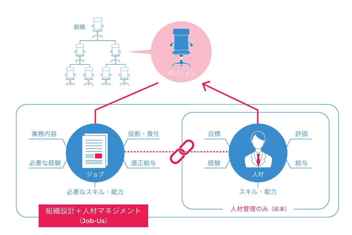Job-Us概念図