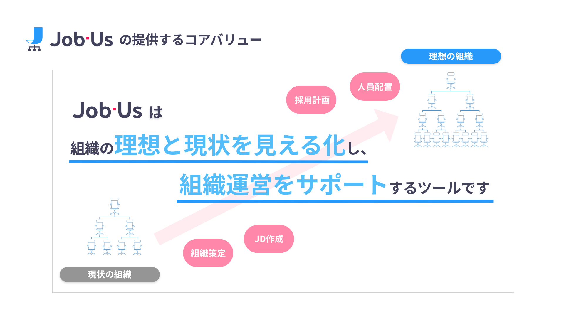 Job-Usのコアバリュー